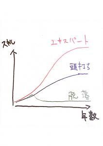スキル上達と年数の関係