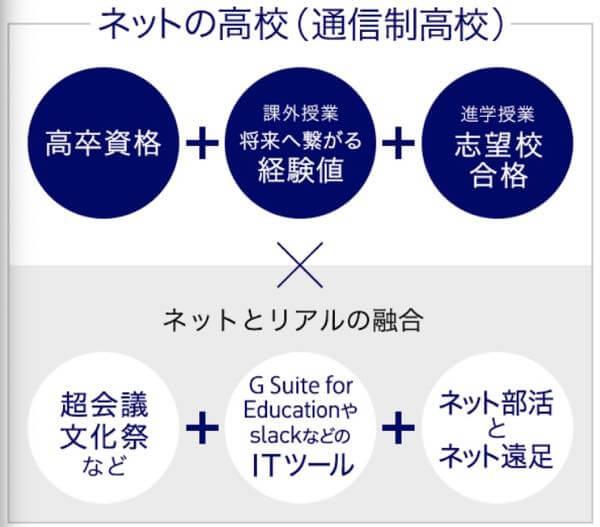 N高 高卒資格