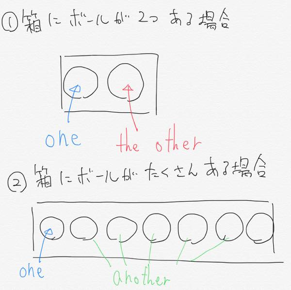 the other と another の違い